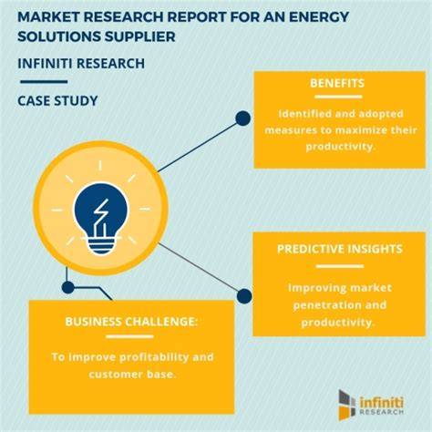 Research Projects in Renewable Energy for High School Student